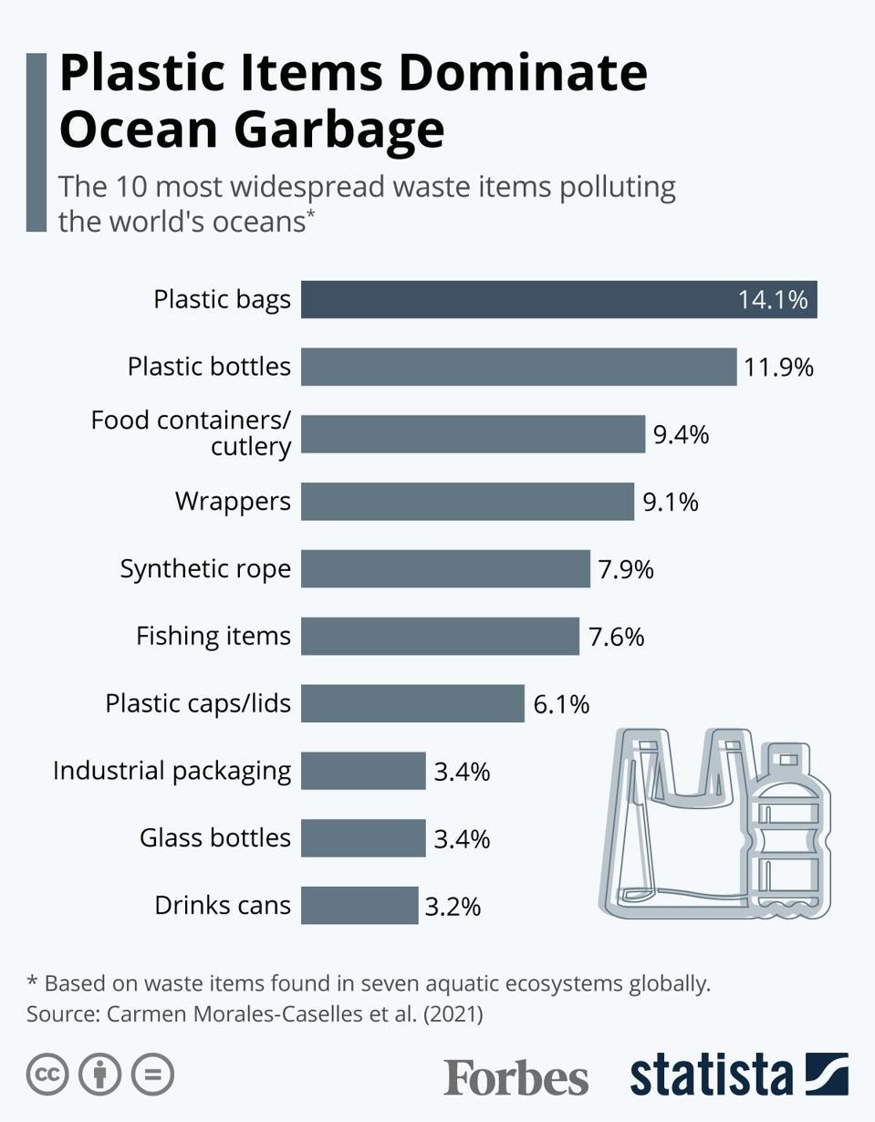 ပလတ်စတစ်ပစ္စည်းများသည်သမုဒ္ဒရာအမှိုက်ကိုလွှမ်းမိုးသည်