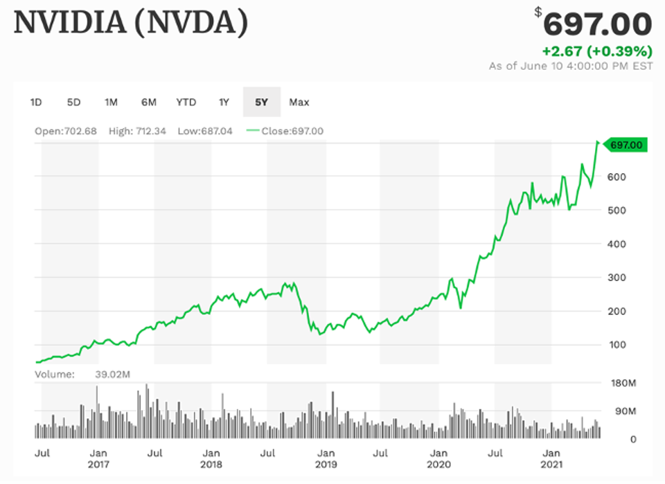 Nvidia in 5 years of work
