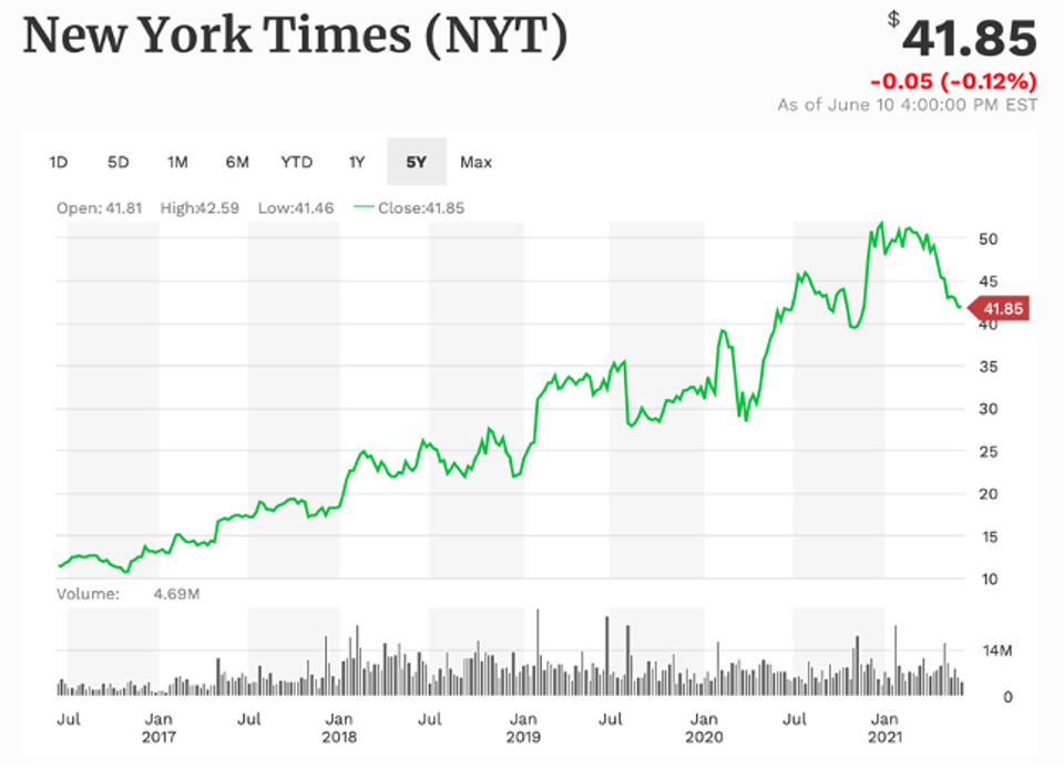 The New York Times in 5 years of work