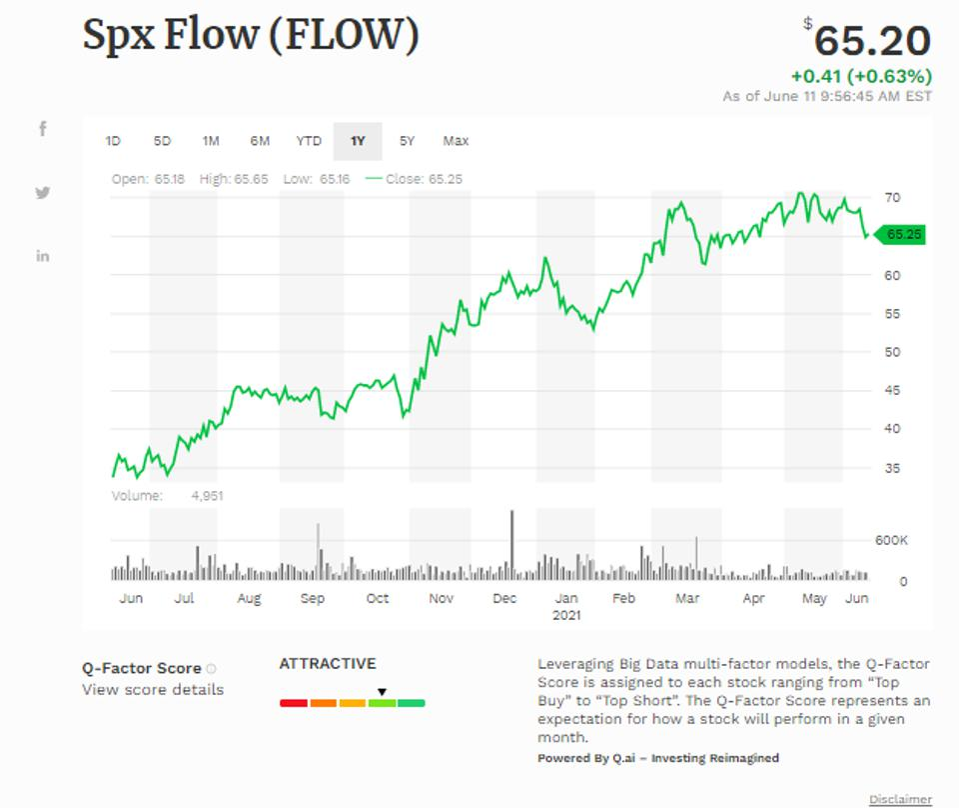 Simple Moving Average of Spx Flow Inc (FLOW)
