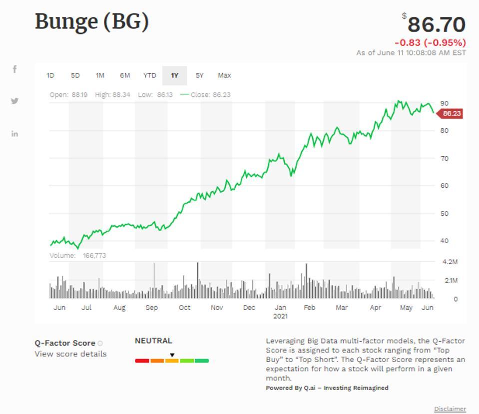 Simple Moving Average of Bunge Ltd (BG)