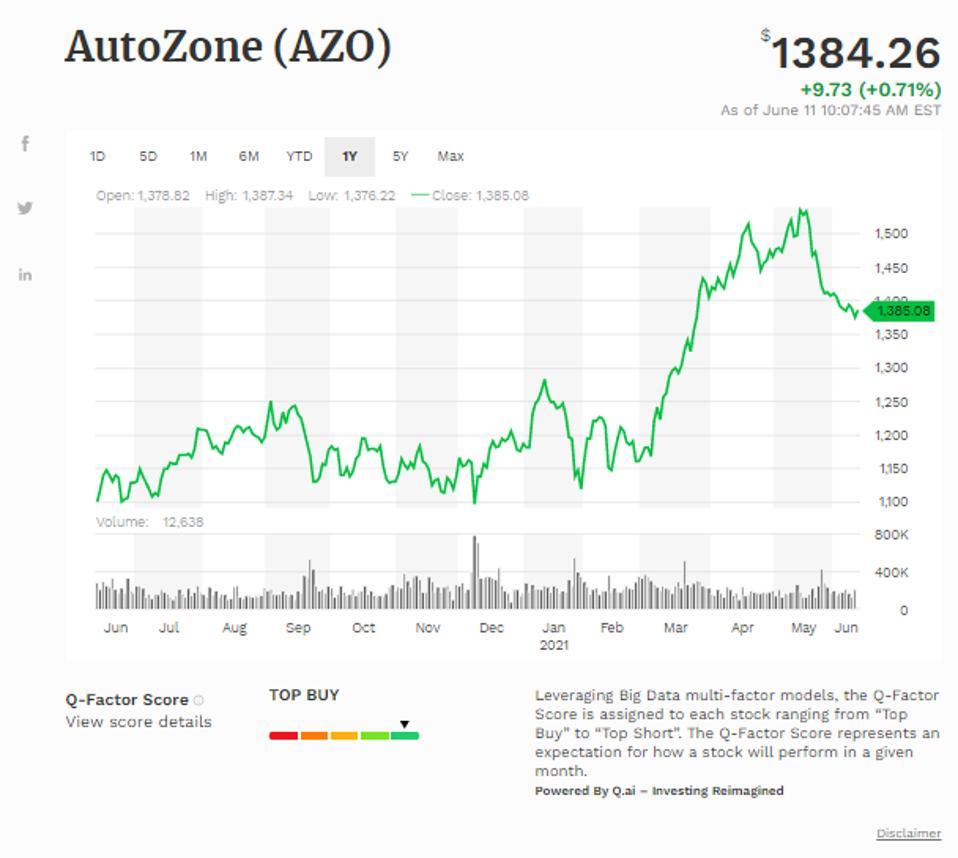 Simple Moving Average of Autozone Inc (AZO)