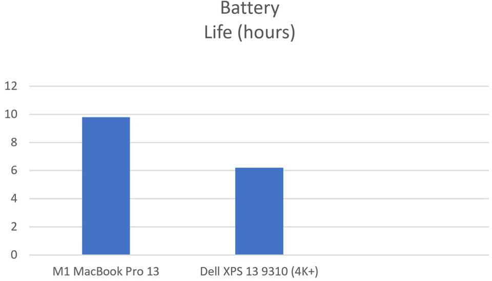 M1 MacBook Pro vs Dell XPS 13 9310: battery life.
