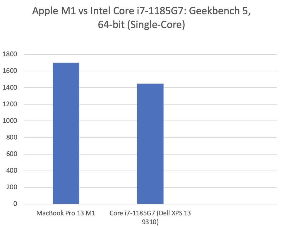 Apple M1 Vs Core i7-1185G7.