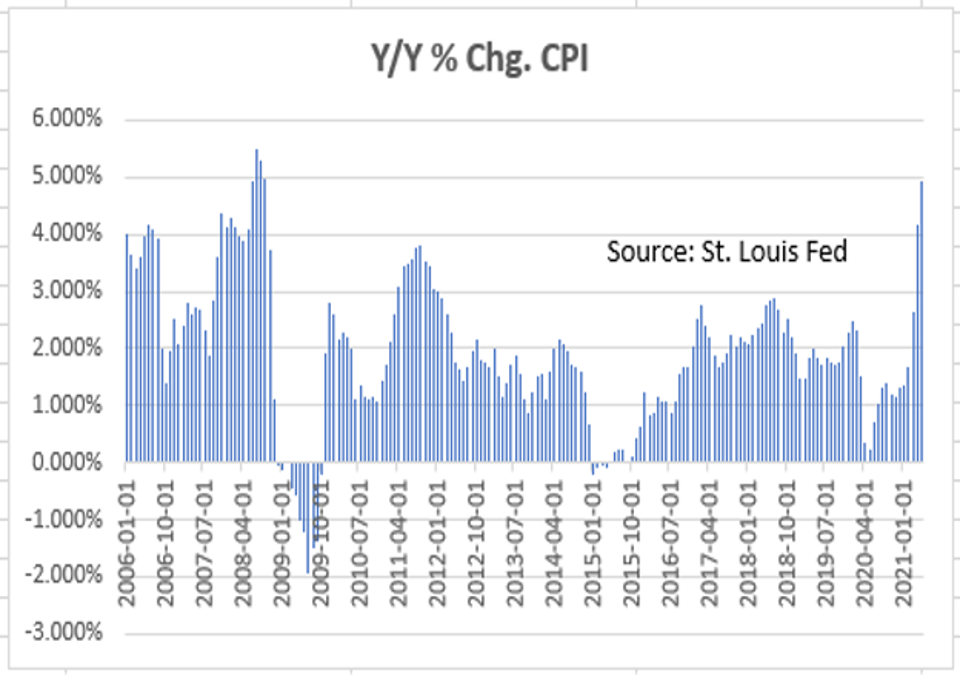 Inflation's highest reading since August 2008