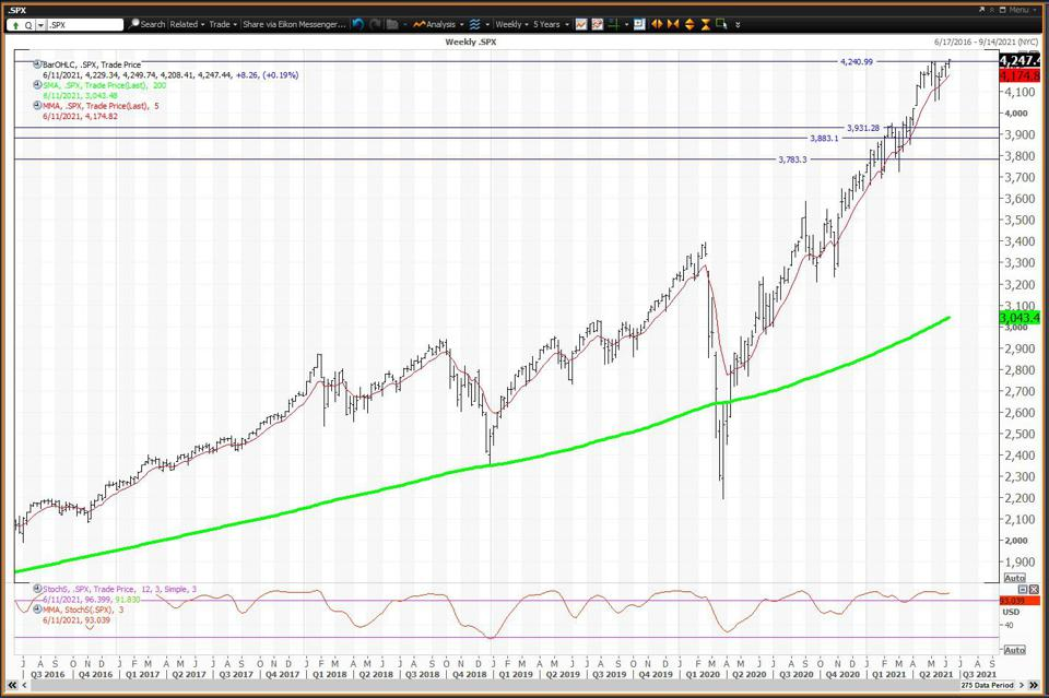 The weekly chart is positive but overbought