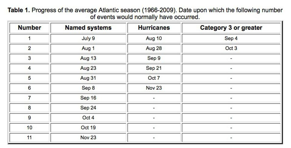 When named storms typically happen in the Atlantic basin