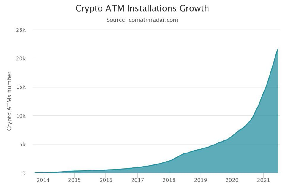The number of Bitcoin ATM installations around the world is an astounding 21,525.