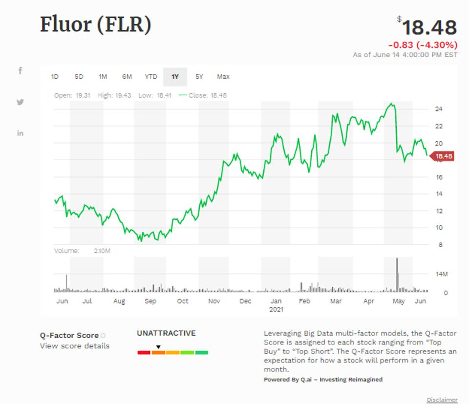 Fluor Corp Simple Moving Average (FLR)