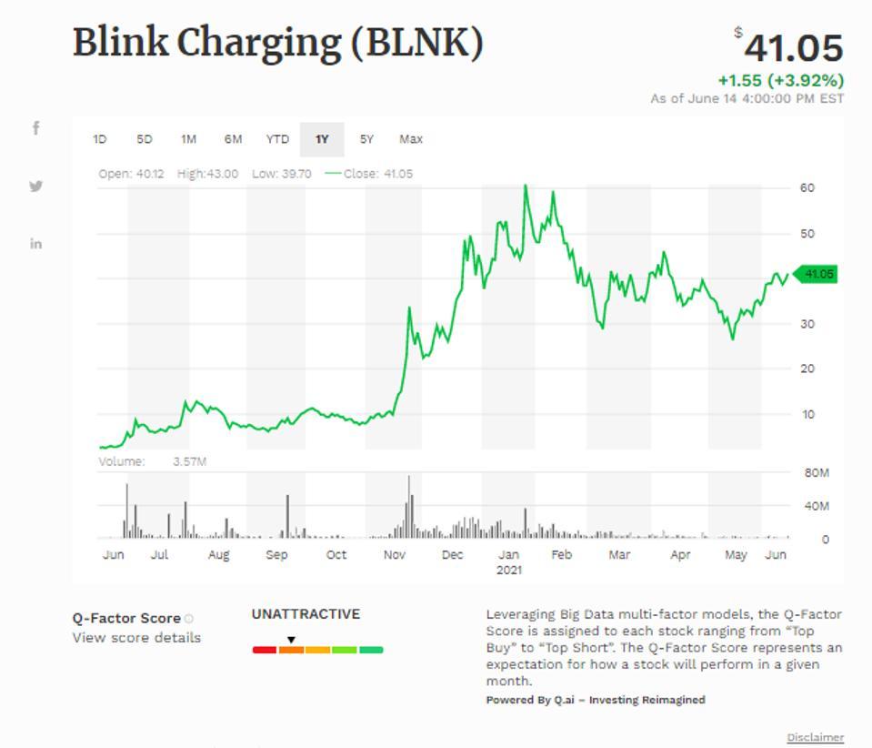 Blink Charging Co Simple Moving Average (BLNK)