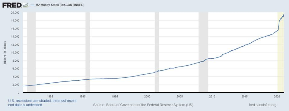 Chart showing the expansion of America's M2 money supply