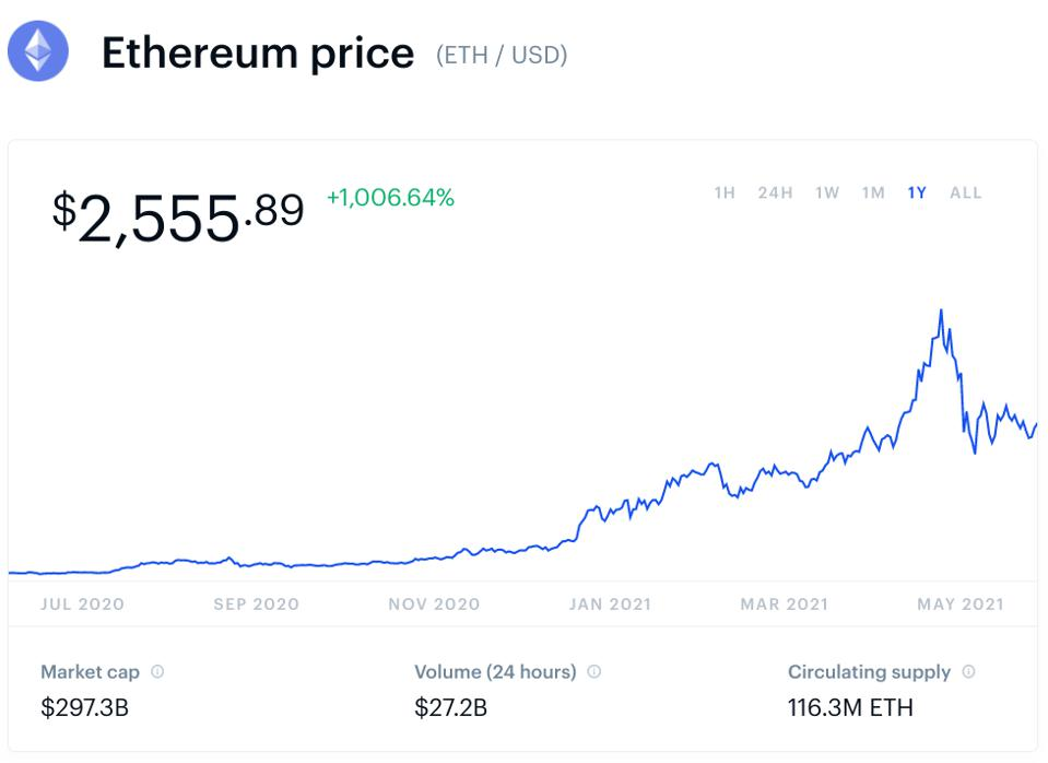 ethereum, ethereum price, bitcoin, bitcoin price, crypto, bitcoin price prediction, ethereum price prediction, chart