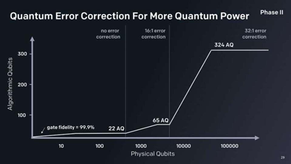 Quantum Error Correction For More Quantum Power