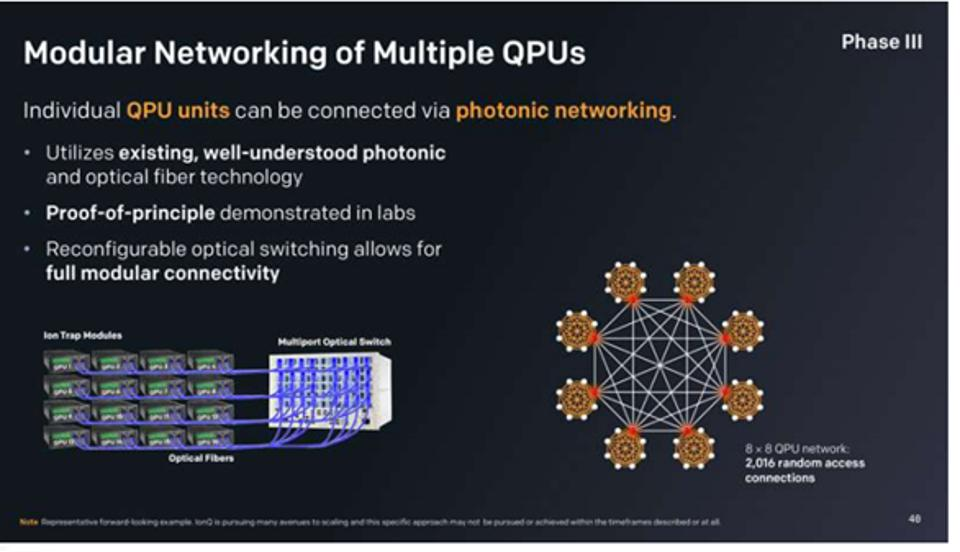 Modular Networking of Multiple QPUs