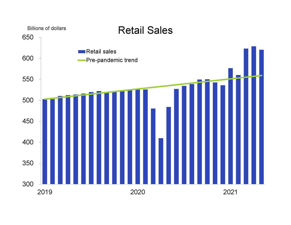 Retail sales surged as stimulus checks arrived earlier in 2021, and remain elevated despite a slight decline in May.
