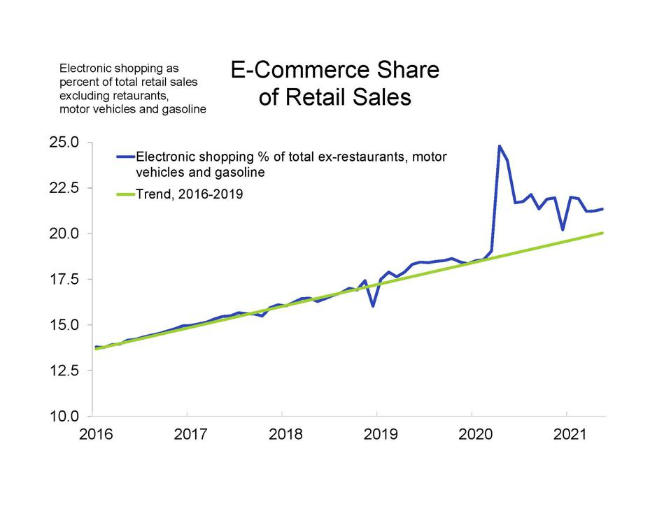 The e-commerce share of retail sales surged early in the pandemic but has since declined.
