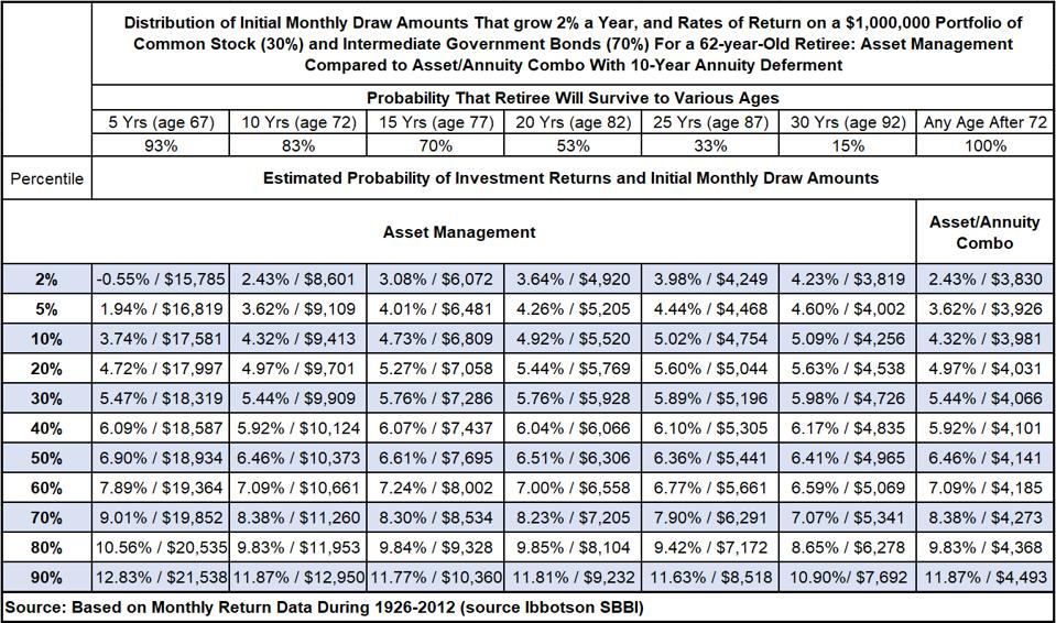 Income from Standard Asset Management vs Asset/Annuity Combo