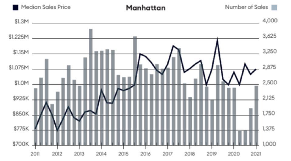 Bar chart - Manhattan Sales Data