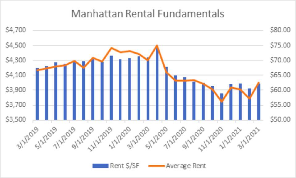 Manhattan Rental bar chart