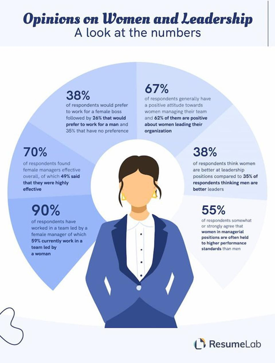 Opinions of Women in Leadership - a look at the numbers