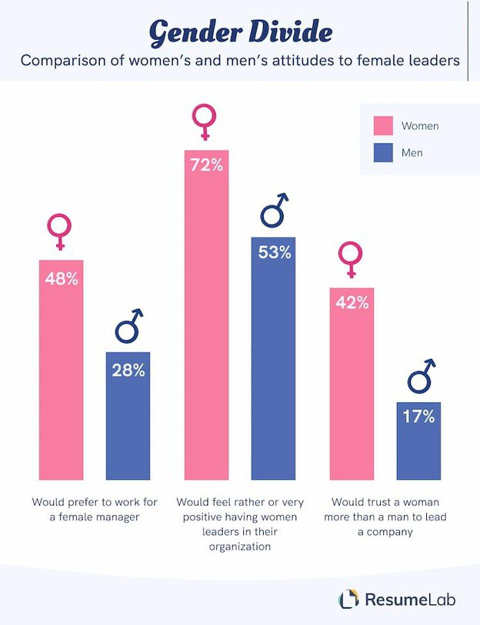 Infographic on Gender Divide, a comparison of women's and men's attitudes to female leaders.