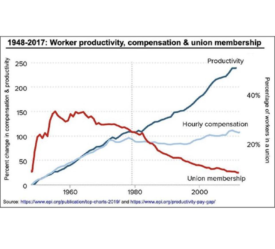 While productivity has skyrocketed, worker compensation has flatlined due to declining union membership since 1980.