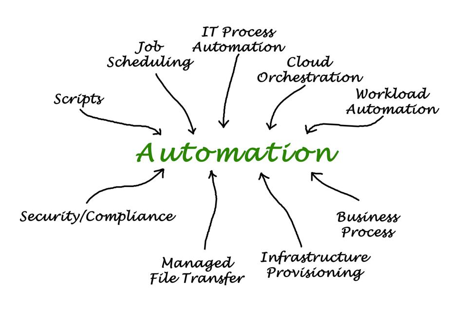 Diagram of Automation